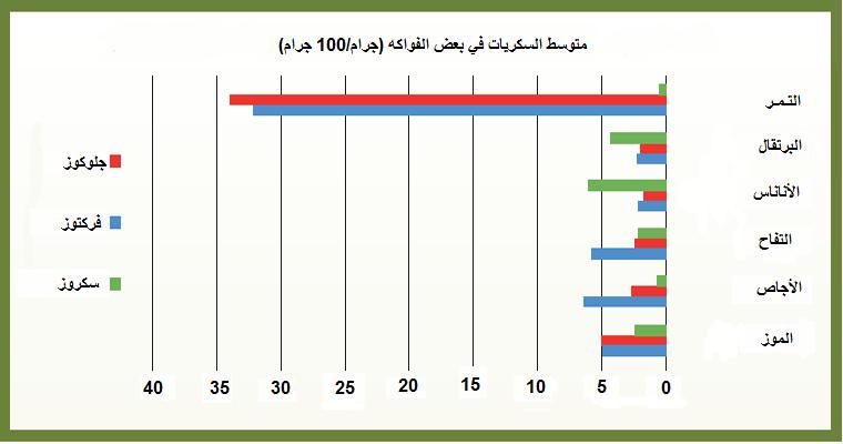 suger content Arabic