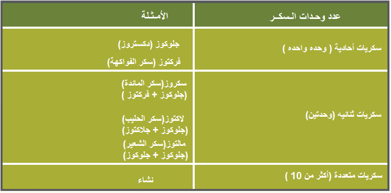 suger structure Arabic