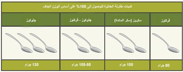 sweetness table - arabic